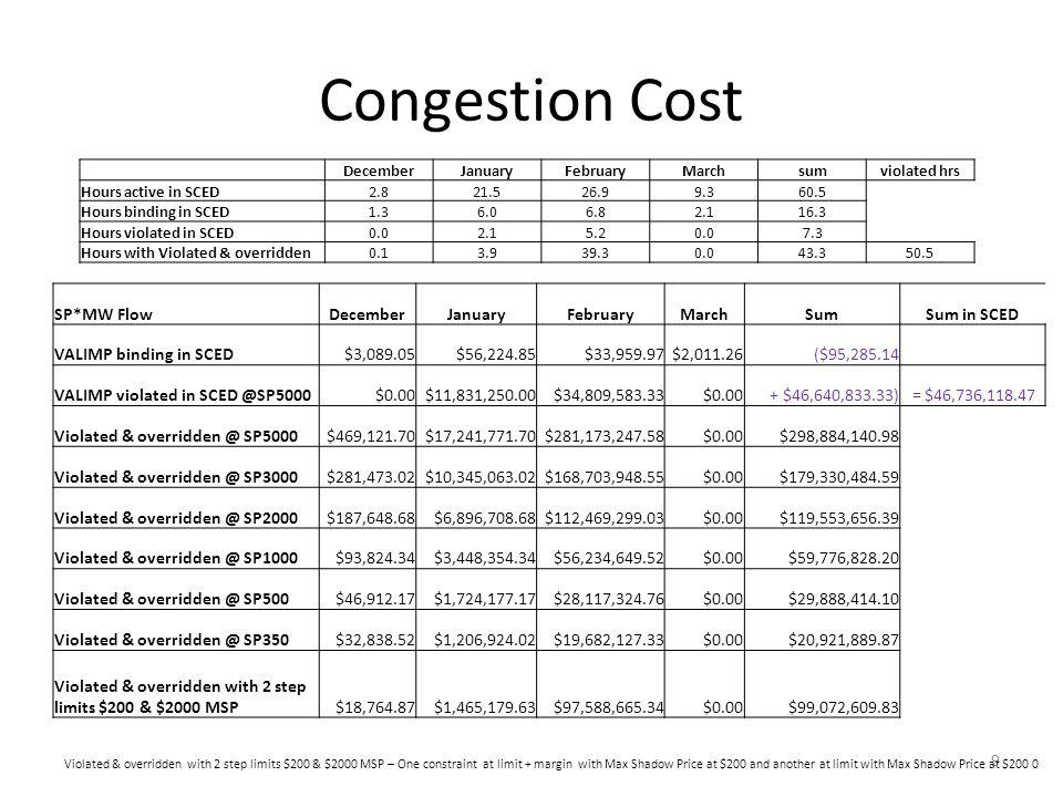 South Load Zone Extra Payment Average $/MW for hours when constraint was violated in SCED = (7.3 + 43.3)*(1806.83-63.68)=50.6*1743.15 = $88,203.4 10 STLPNT_NAMEAVG(LMP) Average Load LZ_SOUTH$1,806.836316 LZ_HOUSTON$58.0011943 LZ_NORTH$65.4420763 LZ_WEST$66.683102 Avg N H W$63.3711936