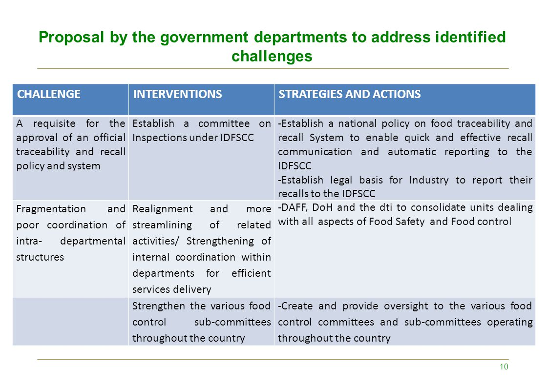 Proposal by the government departments to address identified challenges CHALLENGEINTERVENTIONSSTRATEGIES AND ACTIONS A requisite for the approval of a