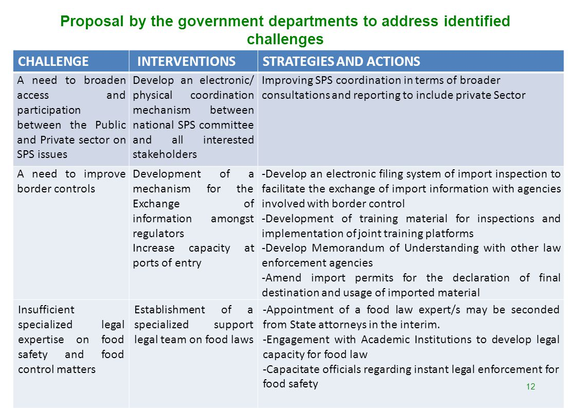 Proposal by the government departments to address identified challenges CHALLENGE INTERVENTIONSSTRATEGIES AND ACTIONS A need to broaden access and par