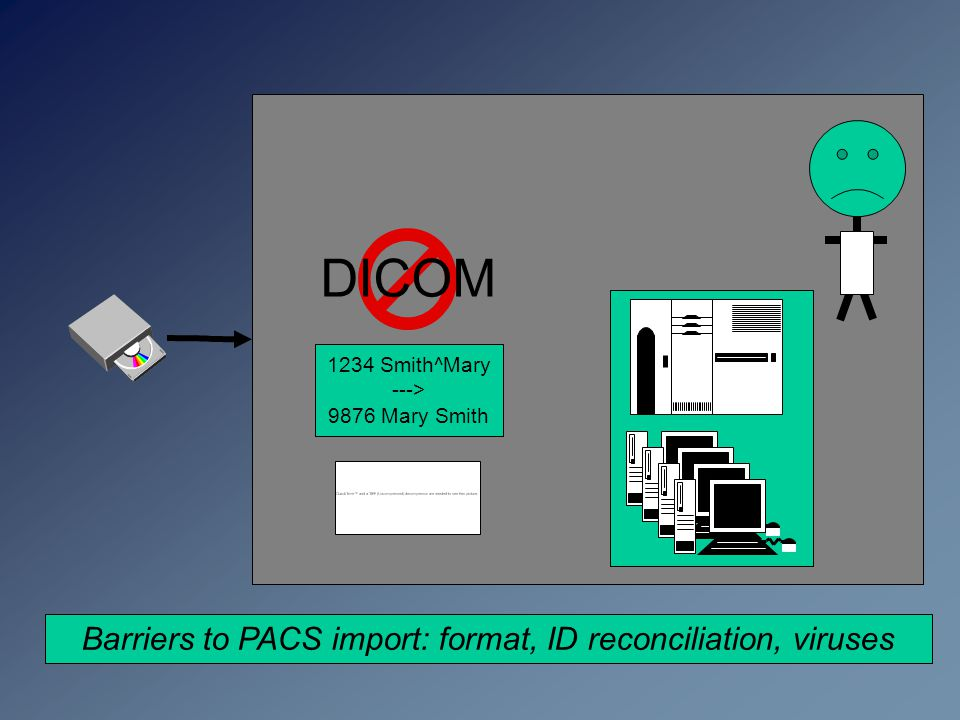 Barriers to PACS import: format, ID reconciliation, viruses 1234 Smith^Mary ---> 9876 Mary Smith DICOM