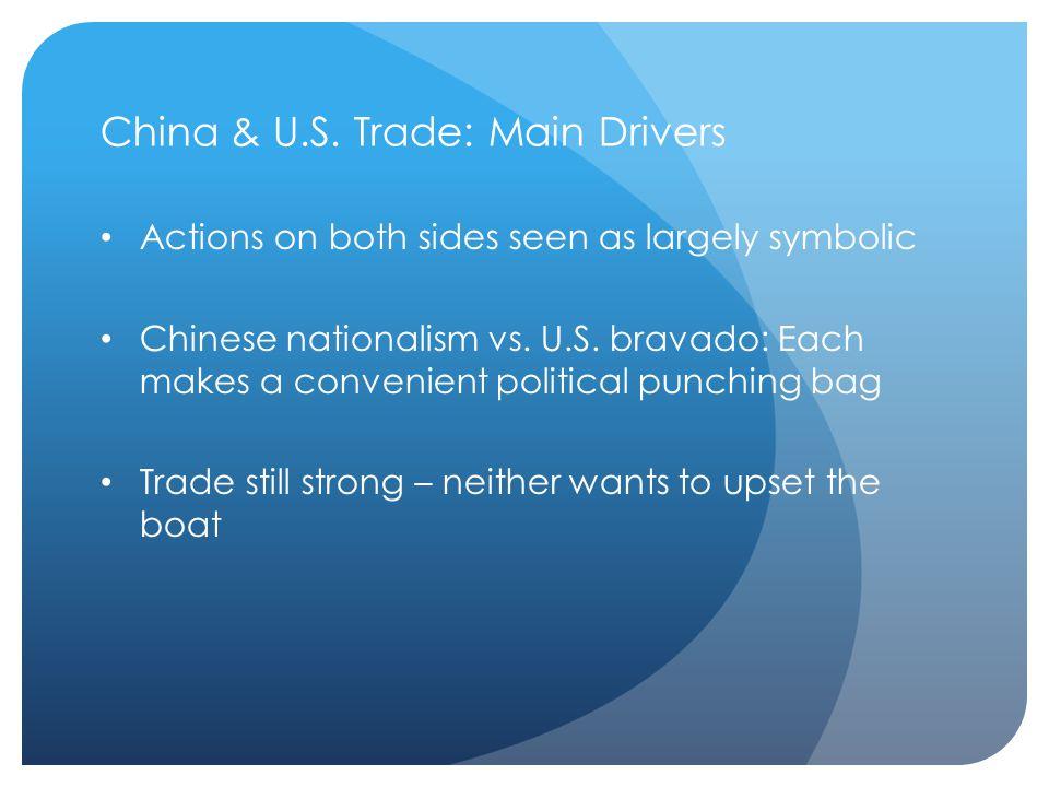 China & U.S.