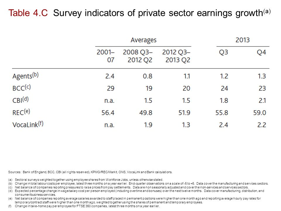 Table 4.C Survey indicators of private sector earnings growth (a) Sources: Bank of England, BCC, CBI (all rights reserved), KPMG/REC/Markit, ONS, VocaLink and Bank calculations.