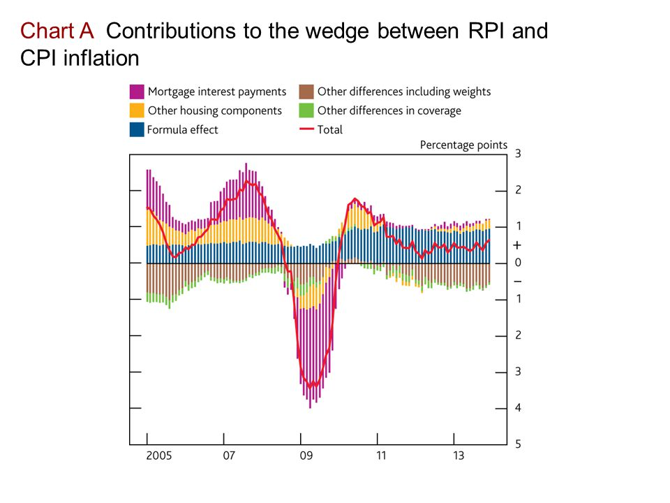 Chart A Contributions to the wedge between RPI and CPI inflation