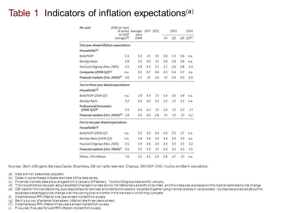 Table 1 Indicators of inflation expectations (a) Sources: Bank of England, Barclays Capital, Bloomberg, CBI (all rights reserved), Citigroup, GfK NOP, ONS, YouGov and Bank calculations.