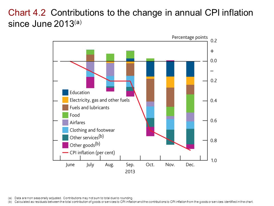 Chart 4.2 Contributions to the change in annual CPI inflation since June 2013 (a) (a)Data are non seasonally adjusted.