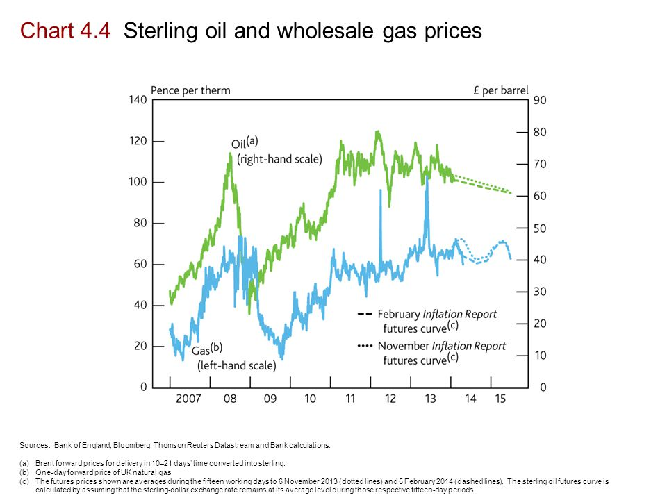 Chart 4.4 Sterling oil and wholesale gas prices Sources: Bank of England, Bloomberg, Thomson Reuters Datastream and Bank calculations.