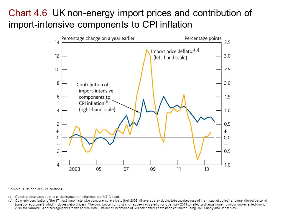 Chart 4.6 UK non-energy import prices and contribution of import-intensive components to CPI inflation Sources: ONS and Bank calculations.