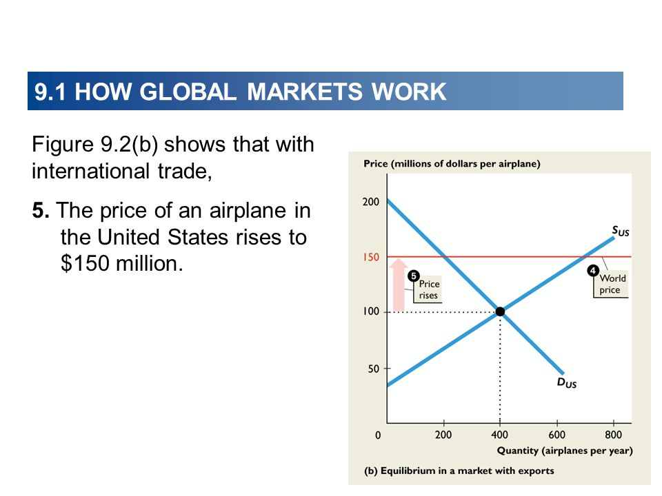 9.1 HOW GLOBAL MARKETS WORK Figure 9.2(b) shows that with international trade, 5. The price of an airplane in the United States rises to $150 million.