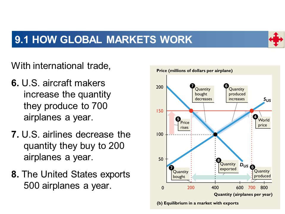 9.1 HOW GLOBAL MARKETS WORK With international trade, 6. U.S. aircraft makers increase the quantity they produce to 700 airplanes a year. 7. U.S. airl