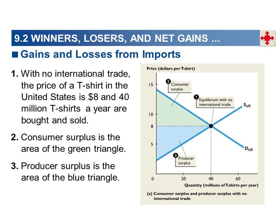 9.2 WINNERS, LOSERS, AND NET GAINS... 1. With no international trade, the price of a T-shirt in the United States is $8 and 40 million T-shirts a year