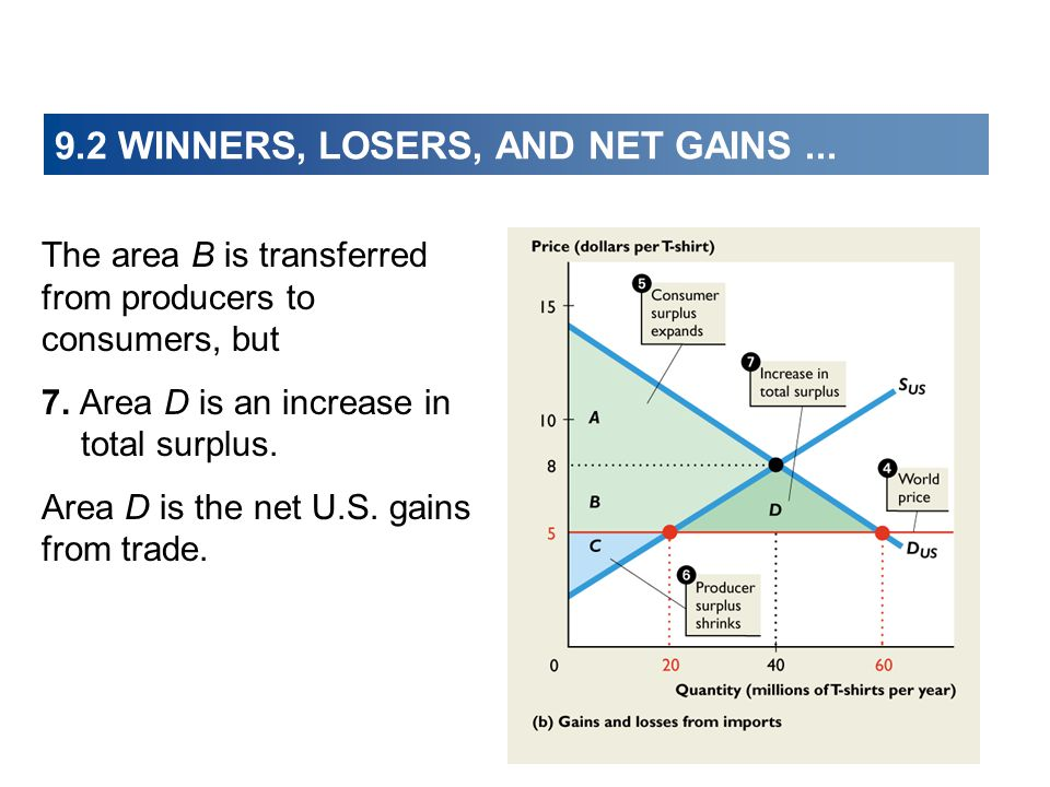 9.2 WINNERS, LOSERS, AND NET GAINS... The area B is transferred from producers to consumers, but 7. Area D is an increase in total surplus. Area D is