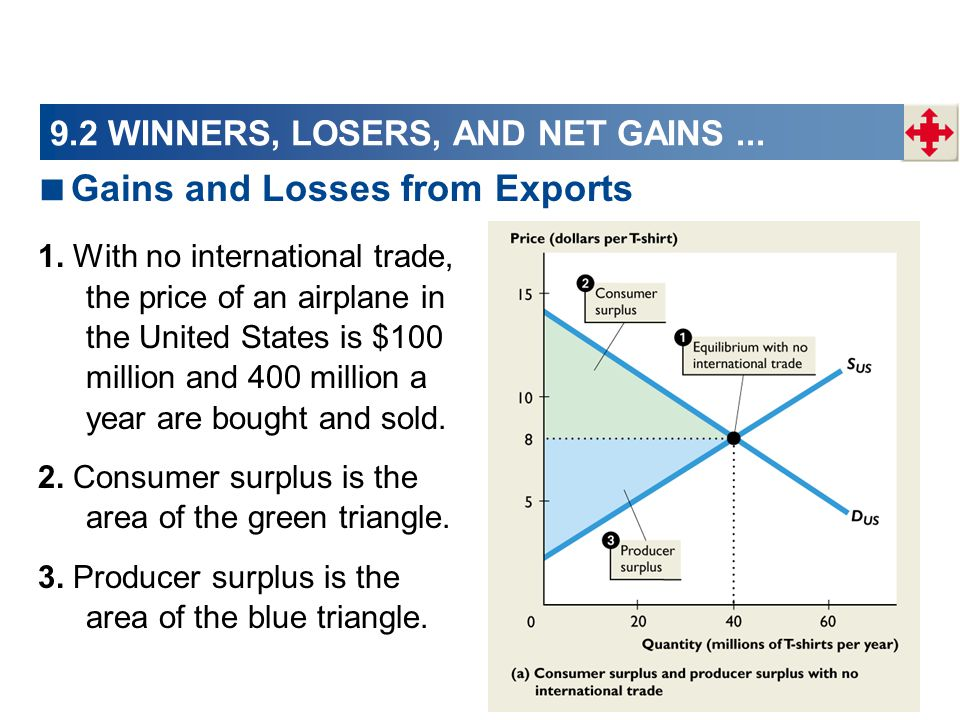 9.2 WINNERS, LOSERS, AND NET GAINS... 1. With no international trade, the price of an airplane in the United States is $100 million and 400 million a