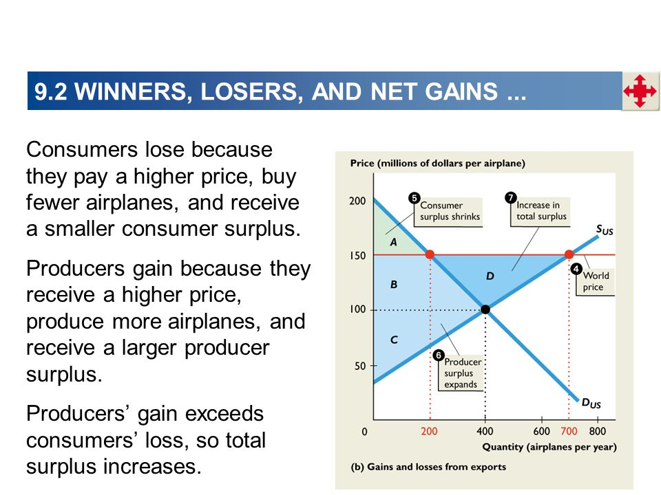 9.2 WINNERS, LOSERS, AND NET GAINS... Consumers lose because they pay a higher price, buy fewer airplanes, and receive a smaller consumer surplus. Pro