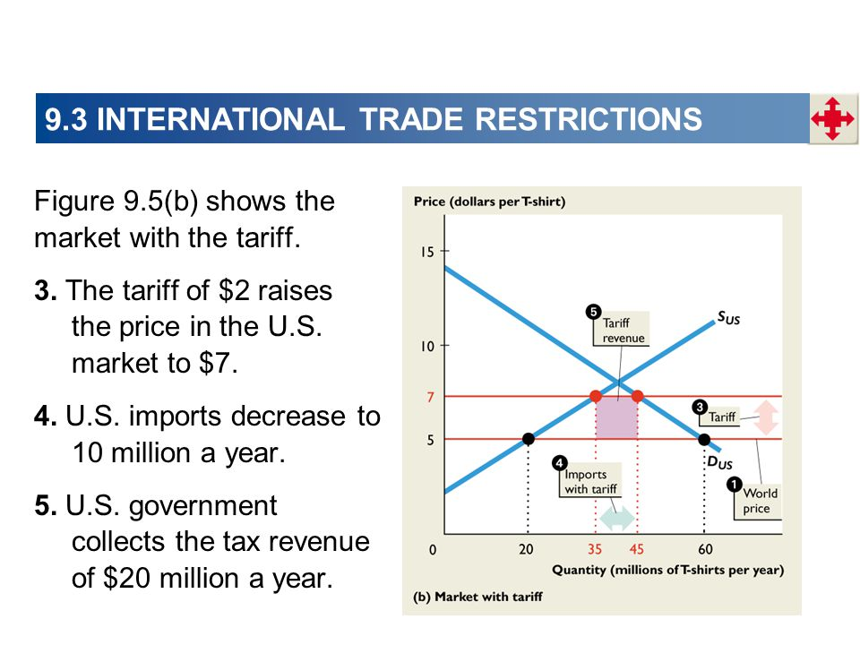 9.3 INTERNATIONAL TRADE RESTRICTIONS Figure 9.5(b) shows the market with the tariff. 3. The tariff of $2 raises the price in the U.S. market to $7. 4.