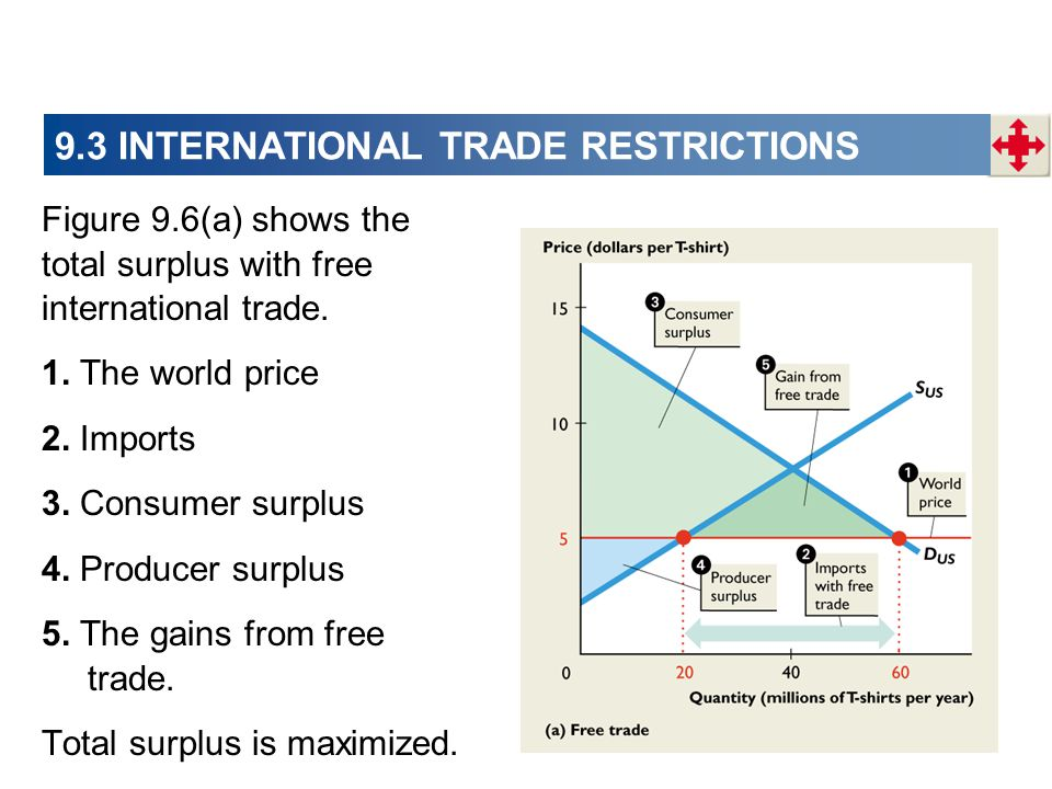 9.3 INTERNATIONAL TRADE RESTRICTIONS Figure 9.6(a) shows the total surplus with free international trade. 1. The world price 2. Imports 3. Consumer su