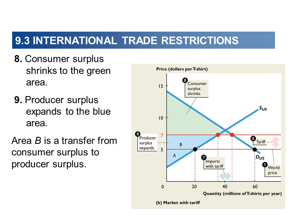 9.3 INTERNATIONAL TRADE RESTRICTIONS 8. Consumer surplus shrinks to the green area. 9. Producer surplus expands to the blue area. Area B is a transfer