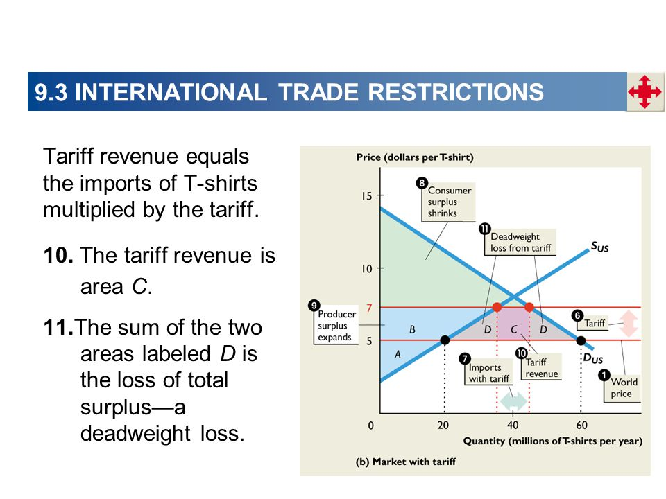9.3 INTERNATIONAL TRADE RESTRICTIONS Tariff revenue equals the imports of T-shirts multiplied by the tariff. 10. The tariff revenue is area C. 11.The