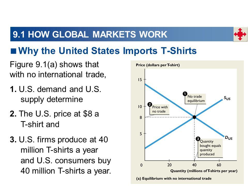 9.3 INTERNATIONAL TRADE RESTRICTIONS The import quota raises the U.S.