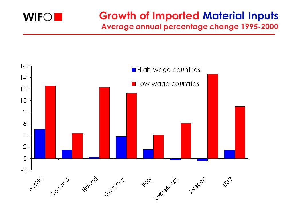Growth of Imported Material Inputs Average annual percentage change 1995-2000