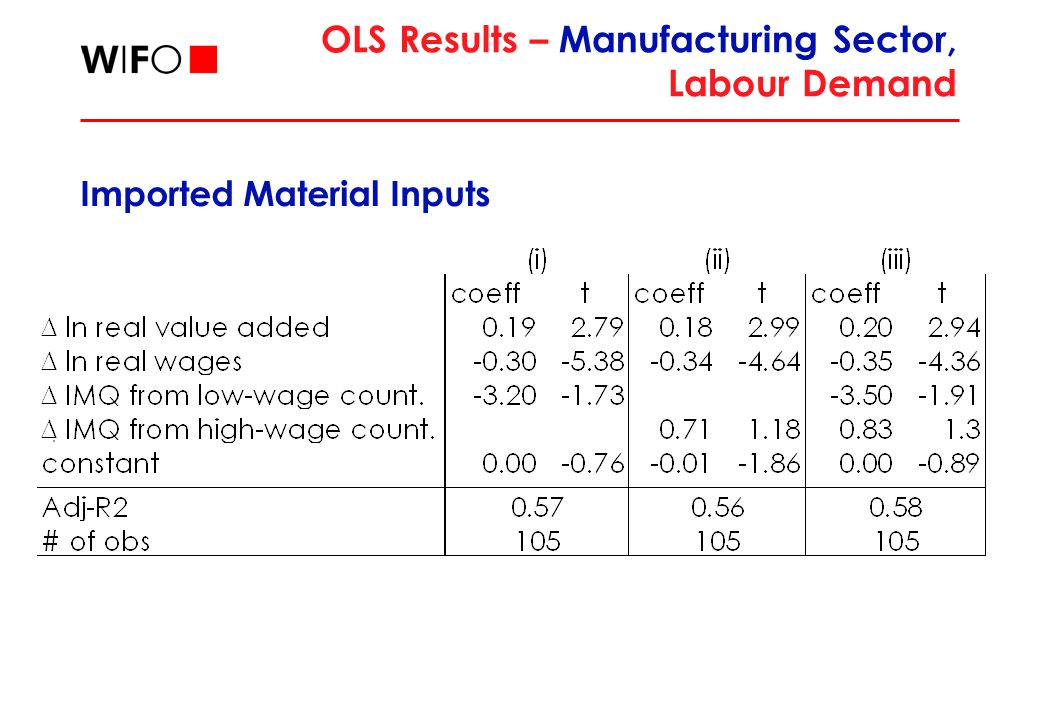OLS Results – Manufacturing Sector, Labour Demand Imported Material Inputs