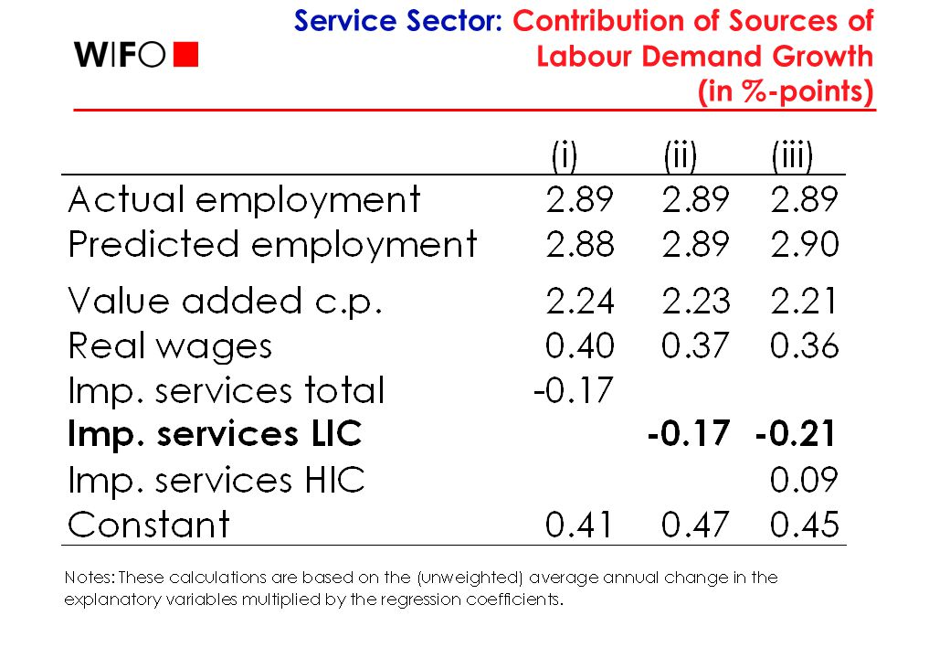 Service Sector: Contribution of Sources of Labour Demand Growth (in %-points)