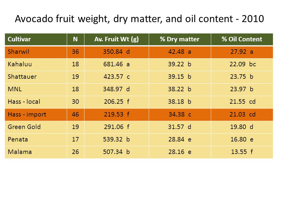Avocado fruit weight, dry matter, and oil content - 2010 CultivarNAv.