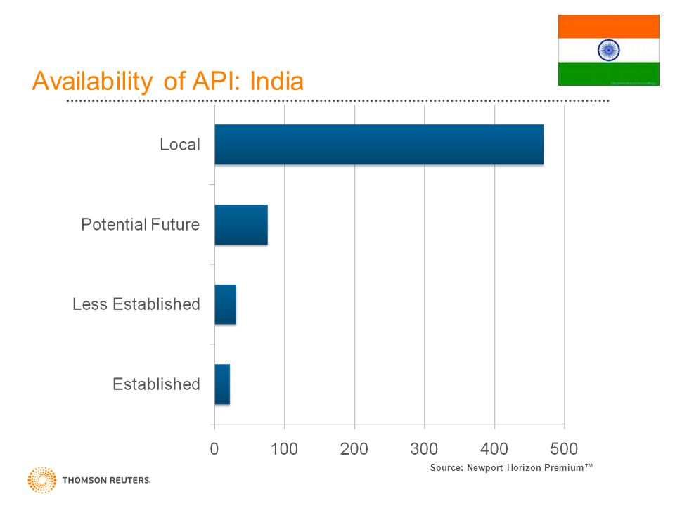 Availability of API: India Source: Newport Horizon Premium™