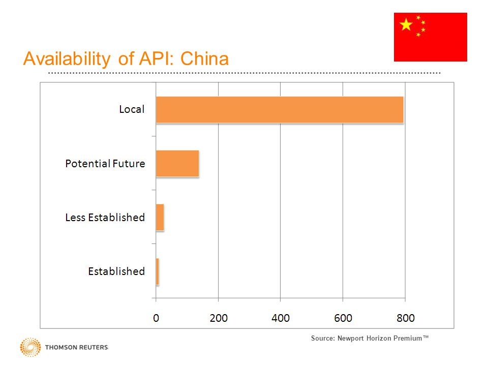 Availability of API: China Source: Newport Horizon Premium™