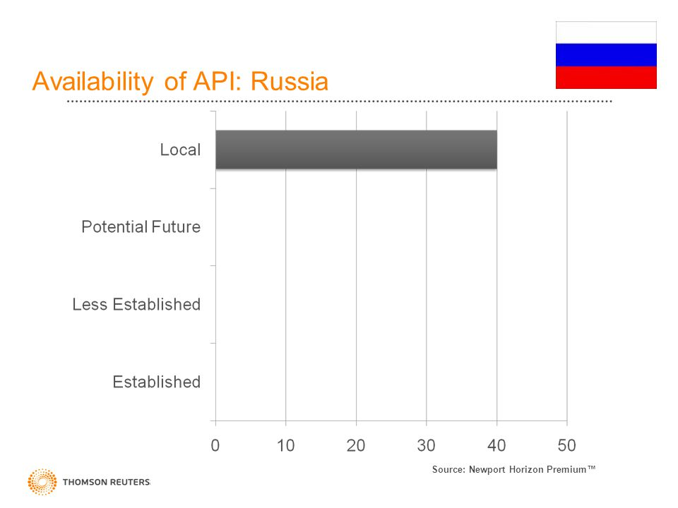 Availability of API: Russia Source: Newport Horizon Premium™