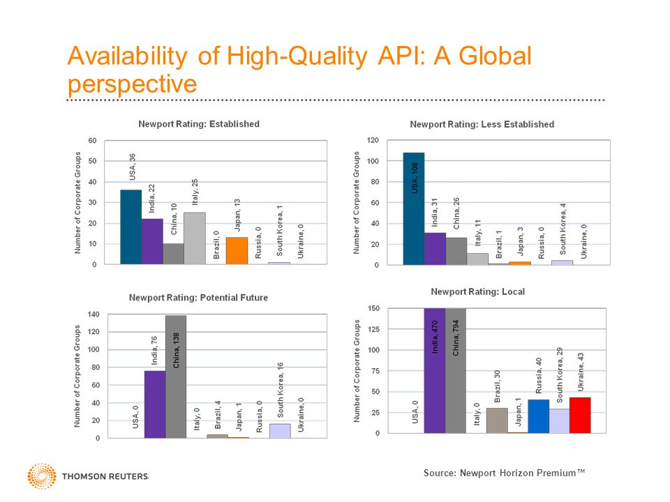 Availability of High-Quality API: A Global perspective Source: Newport Horizon Premium™