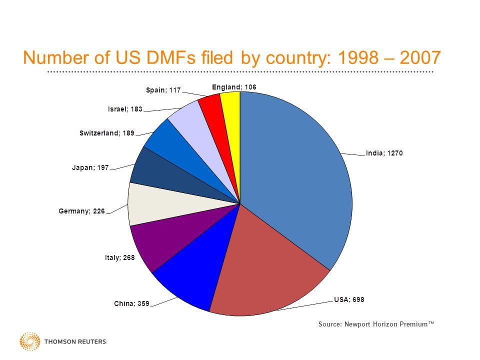 US DMF Filings by API Manufacturers: 1998 – 2007 Source: Newport Horizon Premium™