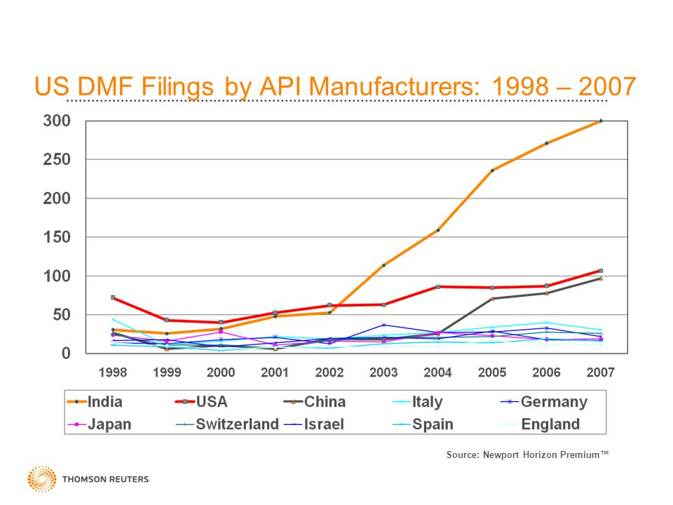 US DMF Filings by API Manufacturers: 1998 – 2007 Source: Newport Horizon Premium™