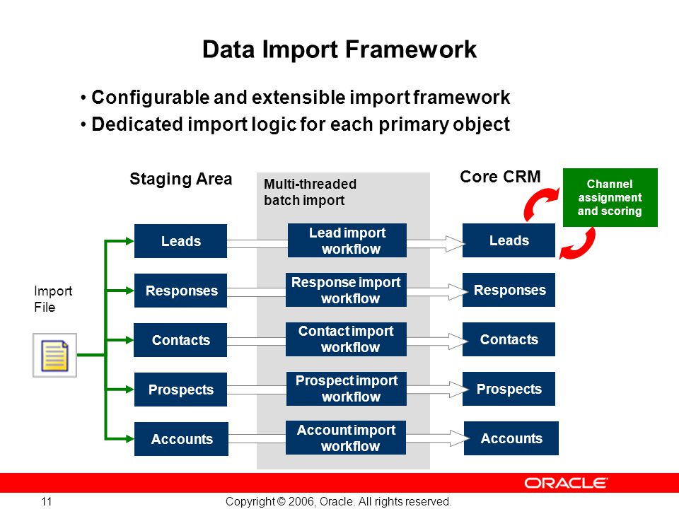 Copyright © 2006, Oracle. All rights reserved. 11 Data Import Framework Staging Area Import File Core CRM Contacts Accounts Leads Responses Prospects