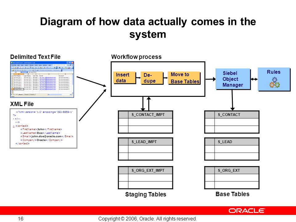 Copyright © 2006, Oracle. All rights reserved. 16 Diagram of how data actually comes in the system Staging Tables XML File - <!-- --> - John Doe john.