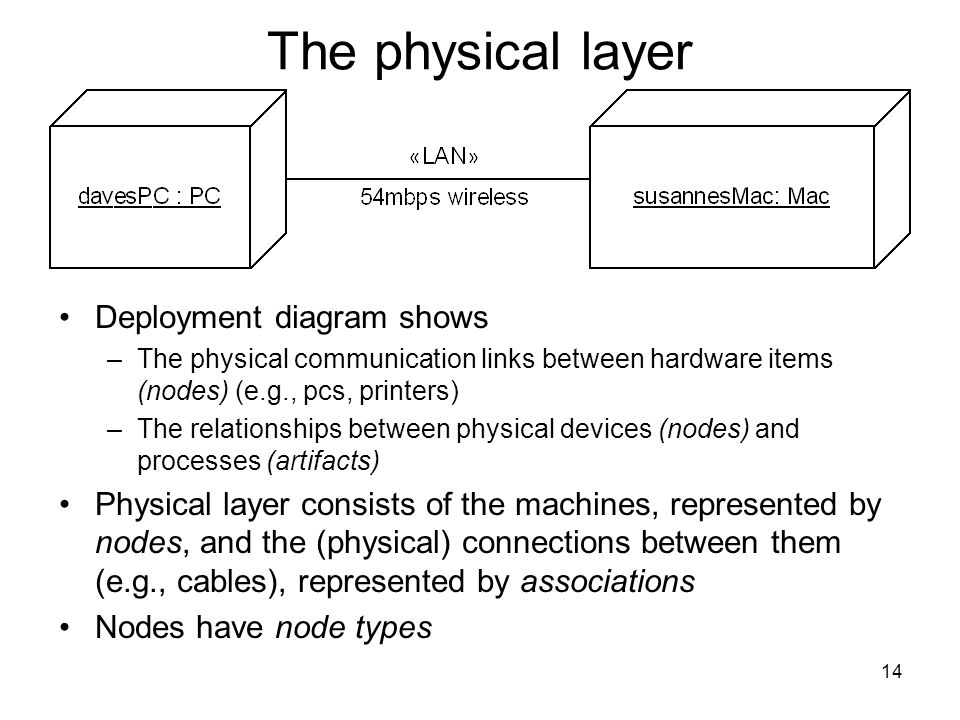 14 The physical layer Deployment diagram shows –The physical communication links between hardware items (nodes) (e.g., pcs, printers) –The relationships between physical devices (nodes) and processes (artifacts) Physical layer consists of the machines, represented by nodes, and the (physical) connections between them (e.g., cables), represented by associations Nodes have node types