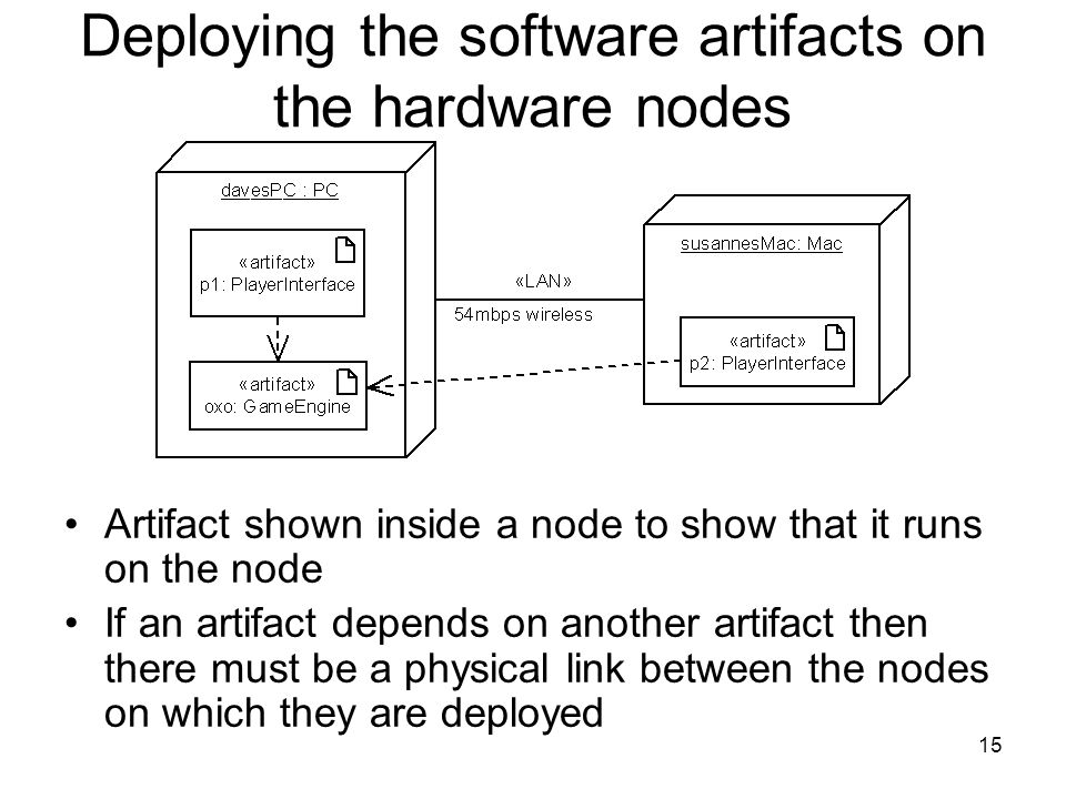 15 Deploying the software artifacts on the hardware nodes Artifact shown inside a node to show that it runs on the node If an artifact depends on anot
