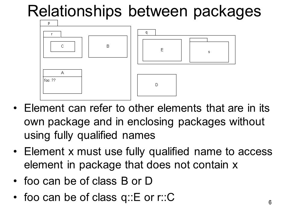 6 Relationships between packages Element can refer to other elements that are in its own package and in enclosing packages without using fully qualified names Element x must use fully qualified name to access element in package that does not contain x foo can be of class B or D foo can be of class q::E or r::C