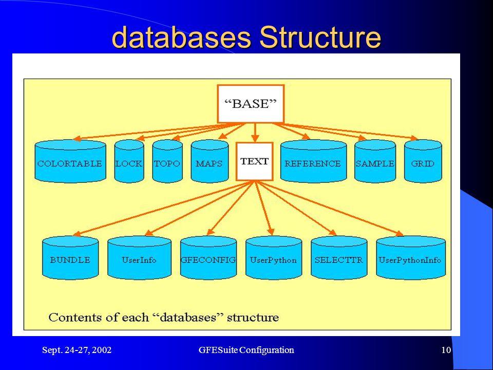 Sept. 24-27, 2002GFESuite Configuration10 databases Structure
