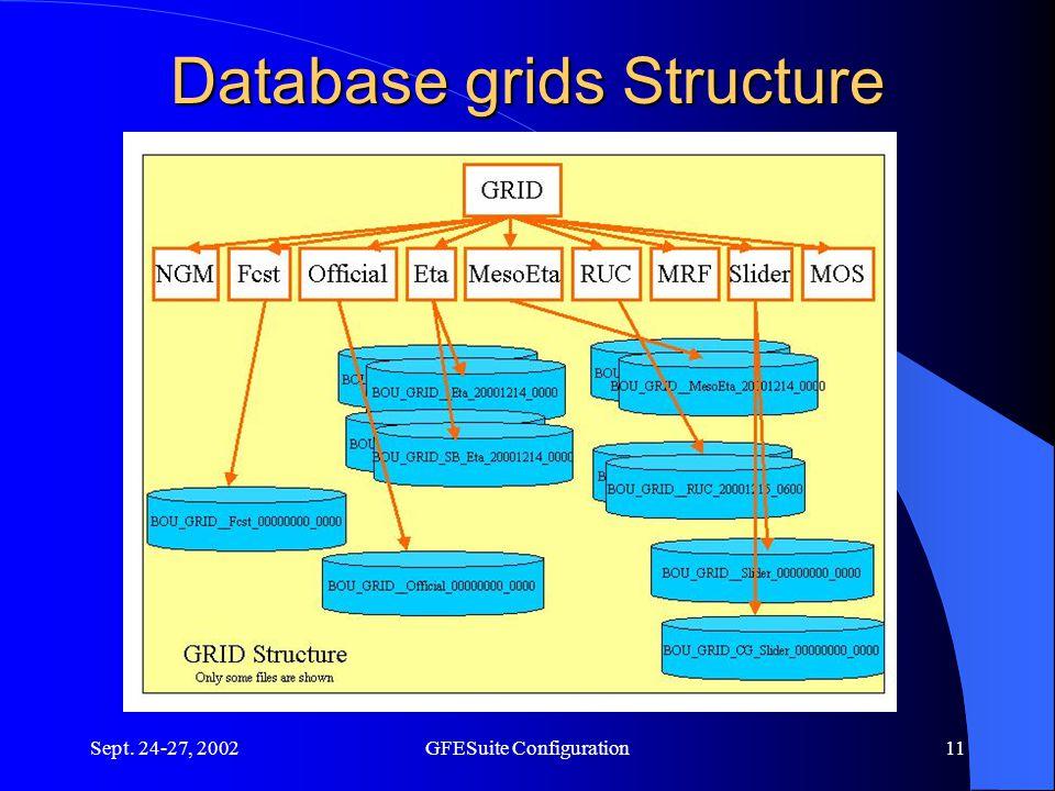 Sept. 24-27, 2002GFESuite Configuration11 Database grids Structure