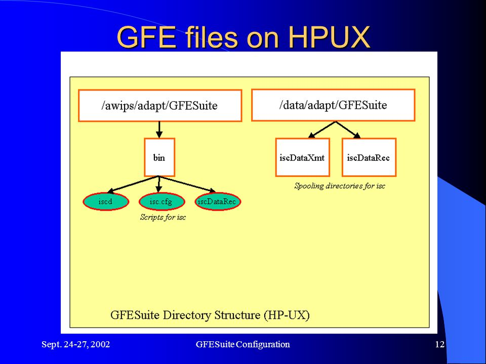 Sept. 24-27, 2002GFESuite Configuration12 GFE files on HPUX