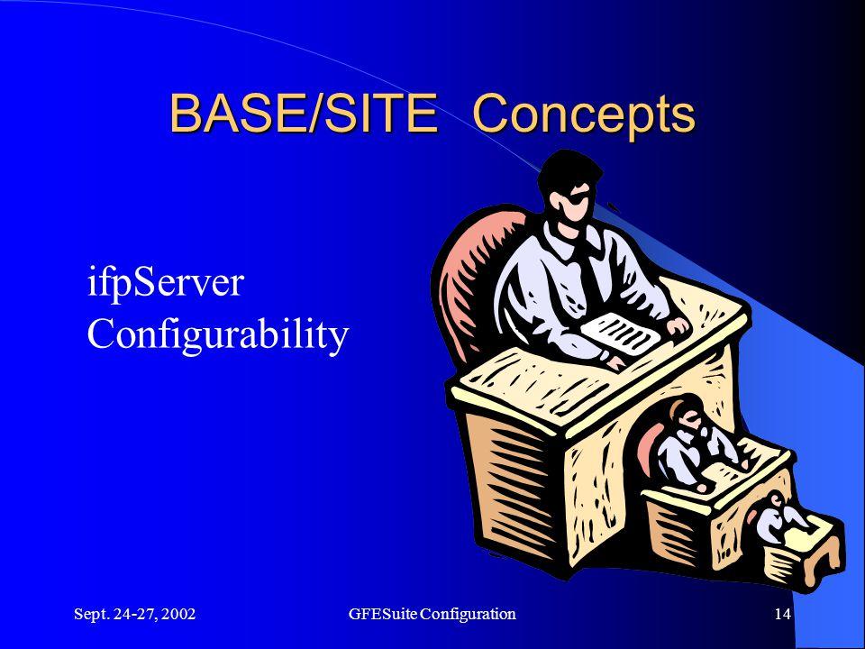 Sept. 24-27, 2002GFESuite Configuration14 BASE/SITE Concepts ifpServer Configurability