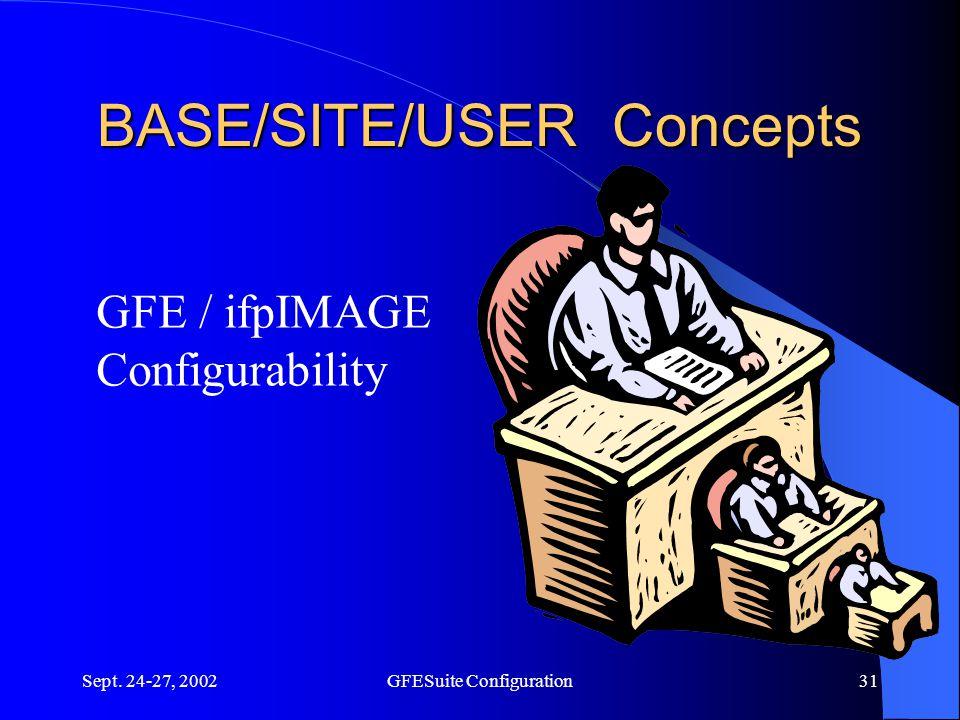 Sept. 24-27, 2002GFESuite Configuration31 BASE/SITE/USER Concepts GFE / ifpIMAGE Configurability
