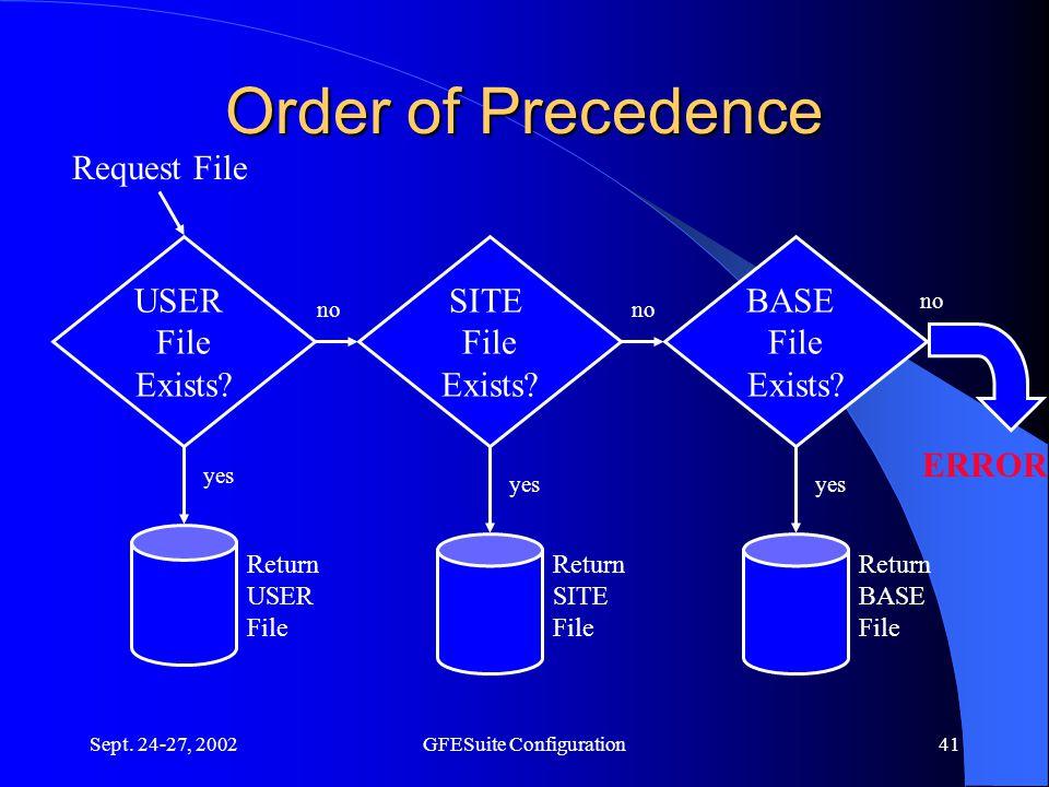 Sept. 24-27, 2002GFESuite Configuration41 Order of Precedence ERROR no SITE File Exists.