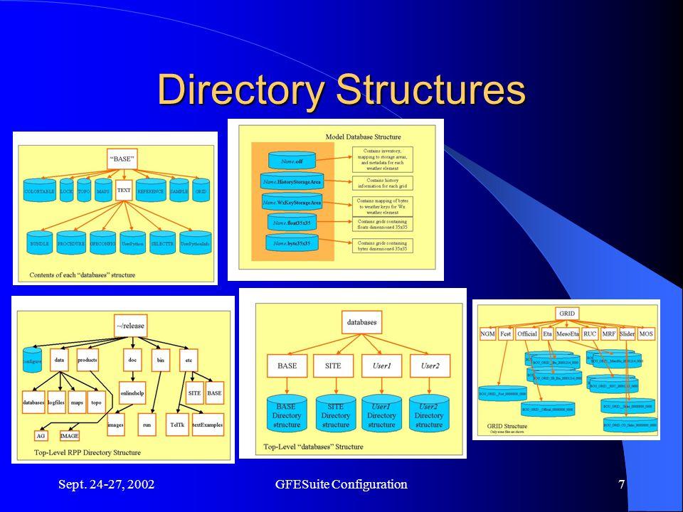 Sept. 24-27, 2002GFESuite Configuration7 Directory Structures