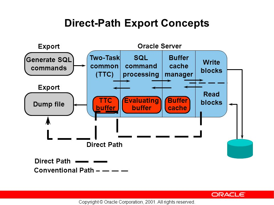 Copyright © Oracle Corporation, 2001. All rights reserved. Direct-Path Export Concepts Buffer cache Generate SQL commands Write blocks Direct Path Dum