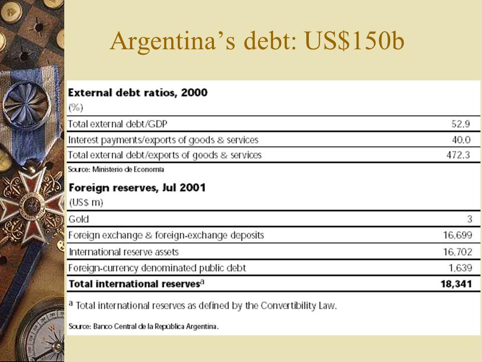 Argentina's debt: US$150b