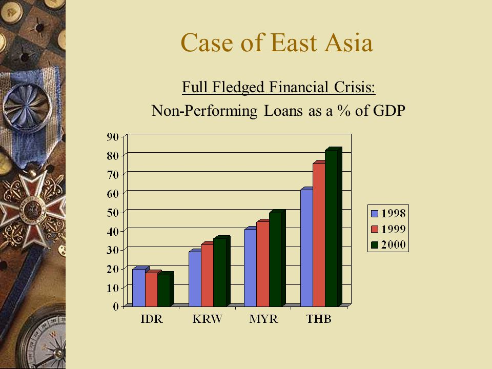 Case of East Asia Full Fledged Financial Crisis: Non-Performing Loans as a % of GDP