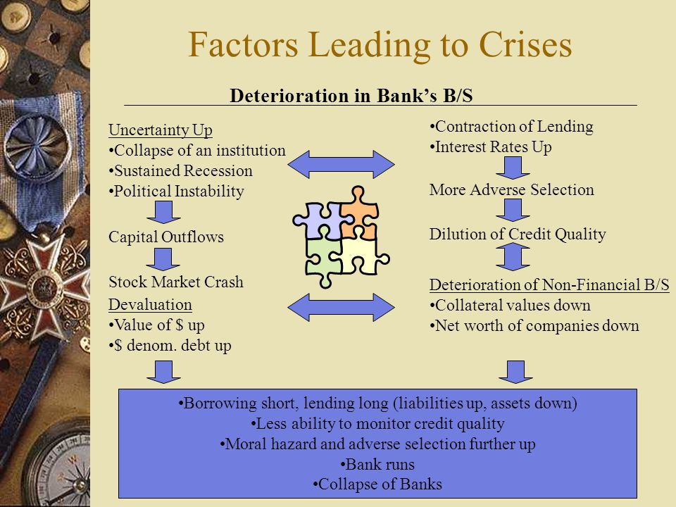 Factors Leading to Crises Deterioration in Bank's B/S Contraction of Lending Interest Rates Up More Adverse Selection Dilution of Credit Quality Borrowing short, lending long (liabilities up, assets down) Less ability to monitor credit quality Moral hazard and adverse selection further up Bank runs Collapse of Banks Uncertainty Up Collapse of an institution Sustained Recession Political Instability Capital Outflows Stock Market Crash Devaluation Value of $ up $ denom.