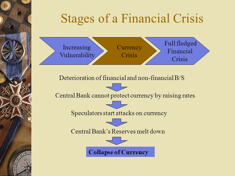 Stages of a Financial Crisis Increasing Vulnerability Currency Crisis Full fledged Financial Crisis Deterioration of financial and non-financial B/S Central Bank cannot protect currency by raising rates Speculators start attacks on currency Central Bank's Reserves melt down Collapse of Currency