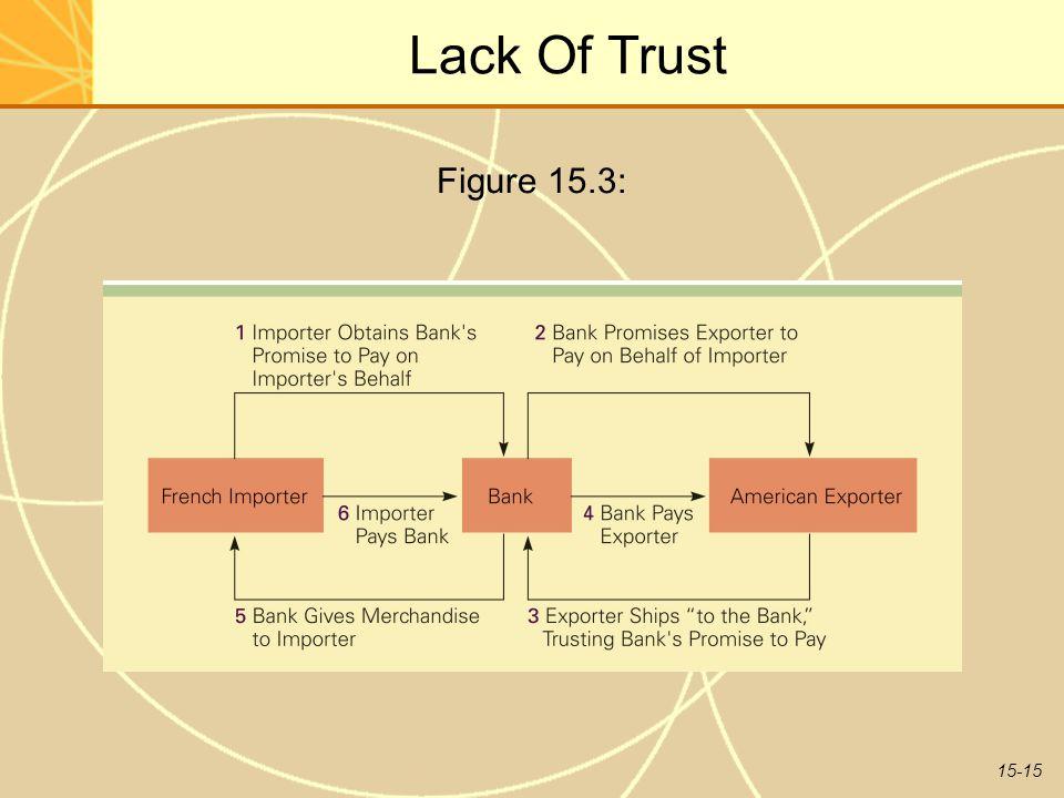 15-15 Lack Of Trust Figure 15.3: